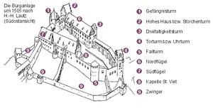 Zeichnung die Burganlage um 1505, Klick zum Vergrößern